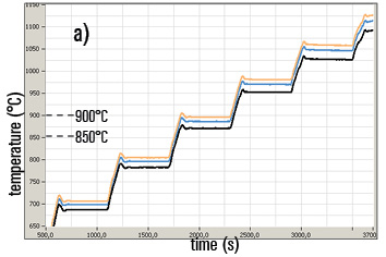 Temperature step run. True Temperature at 950 nmmeasured by a conventional emissivity corrected IR pyrometer