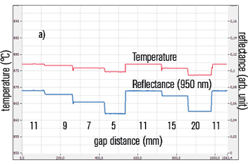 Reflectance (950 nm) and temperature data during variation of gap size