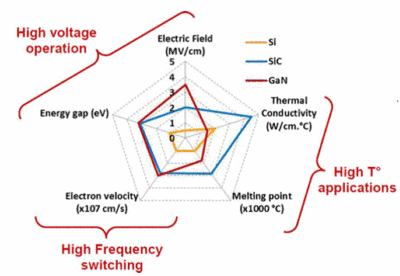 Summary of Si, SiC and GaN material properties with respect to power electronics applications