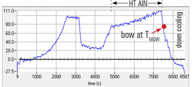 In-situ wafer bow measurements during growth of UV LED structure.
