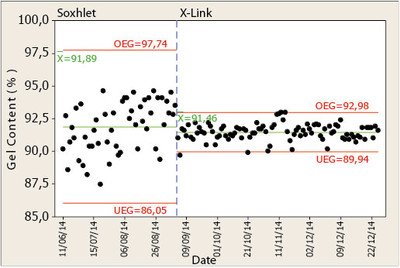 Gel content results of Soxhlet and X Link during the process control of a production line within 6 months
