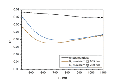 Reflectance spectra of uncoated glass and of AR coated glass with reflection minima at 665 nm and 760 nm.