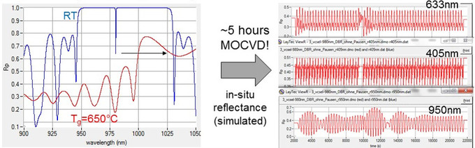 Simulated in-situ data of 980 nm InGaAs/GaAs VCSEL growth