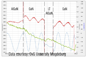 GaN-on-Si template run: in-situ IR temperature and curvature measurements